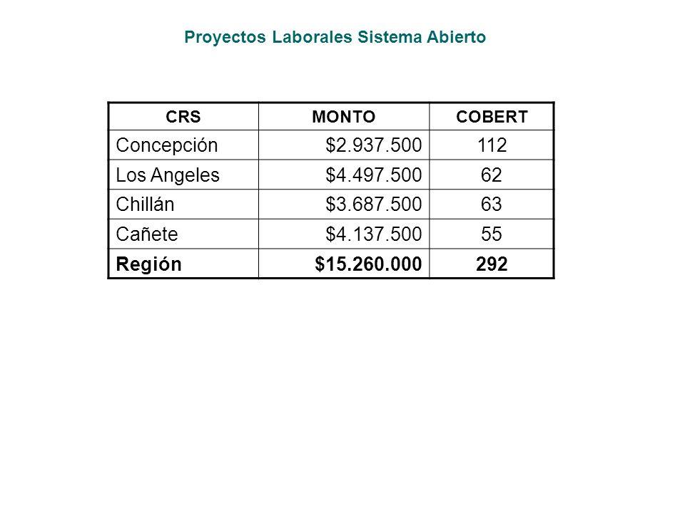 Concepción $2.937.500 112 Los Angeles $4.497.500 62 Chillán $3.687.500