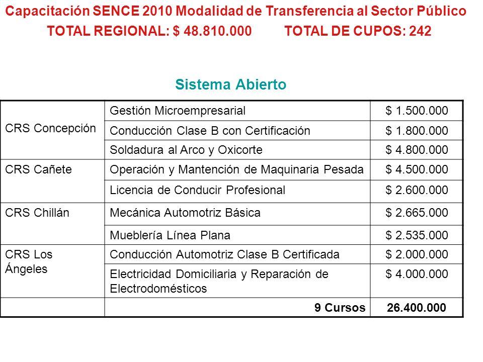 TOTAL REGIONAL: $ 48.810.000 TOTAL DE CUPOS: 242