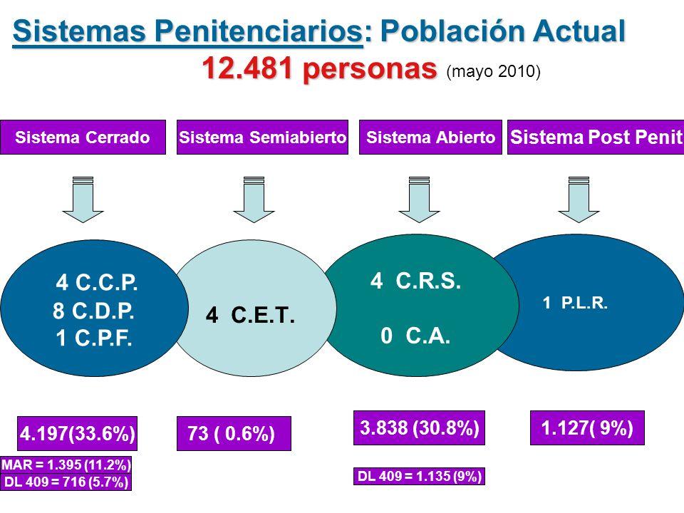 Sistemas Penitenciarios: Población Actual 12.481 personas