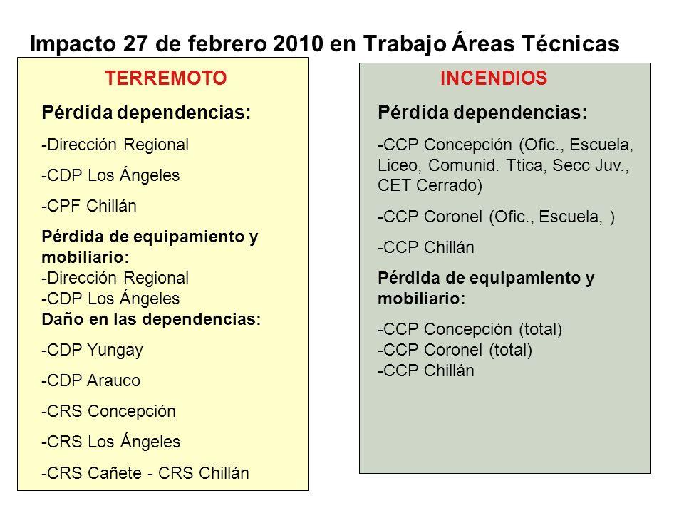 Impacto 27 de febrero 2010 en Trabajo Áreas Técnicas