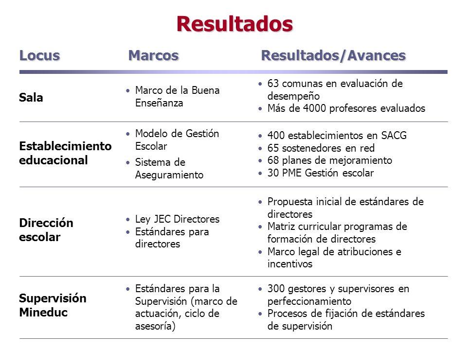 Resultados Locus Marcos Resultados/Avances Sala