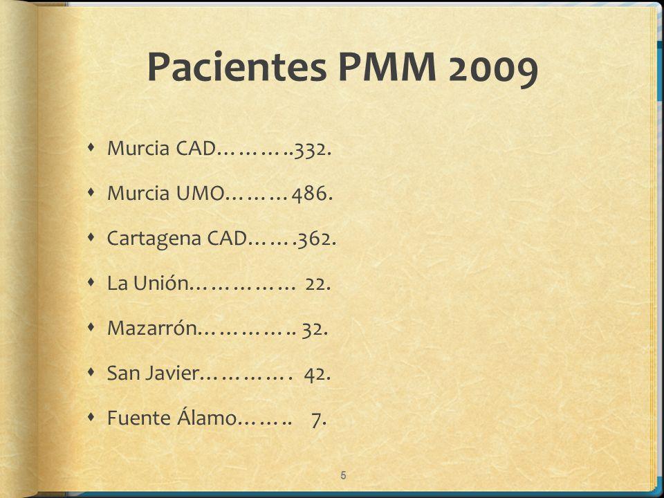 Pacientes PMM 2009 Murcia CAD………..332. Murcia UMO………486.