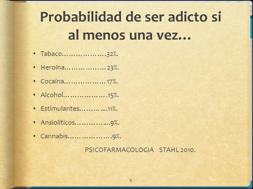 Probabilidad de ser adicto si al menos una vez…