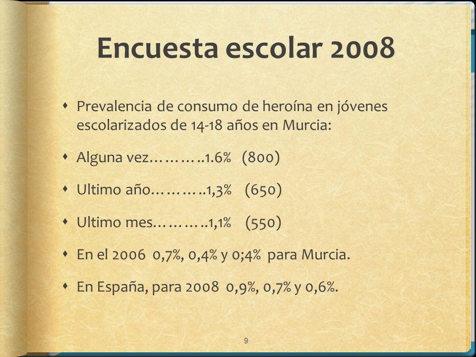 Encuesta escolar 2008 Prevalencia de consumo de heroína en jóvenes escolarizados de 14-18 años en Murcia: