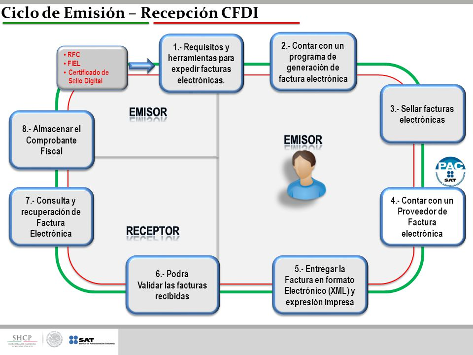 Esquemas de comprobaci n fiscal ppt video online descargar for Sellar paro con certificado digital