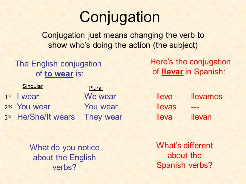 Conjugation Conjugation just means changing the verb to show who's doing the action (the subject) Here's the conjugation.