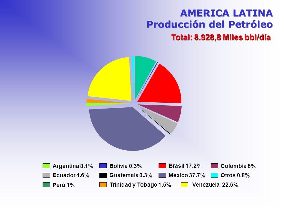 AMERICA LATINA Producción del Petróleo