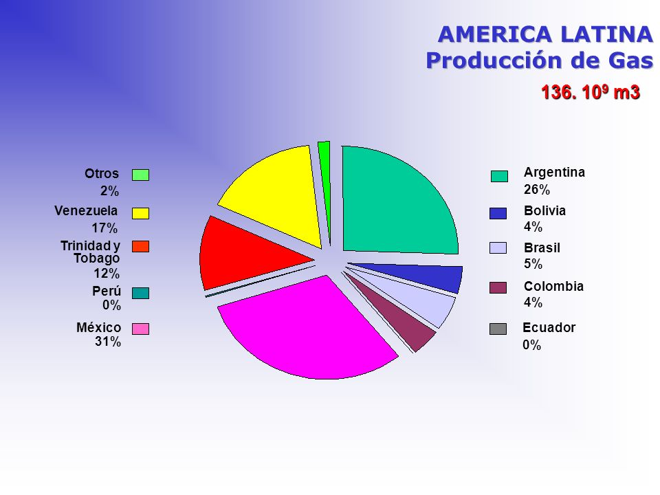 AMERICA LATINA Producción de Gas