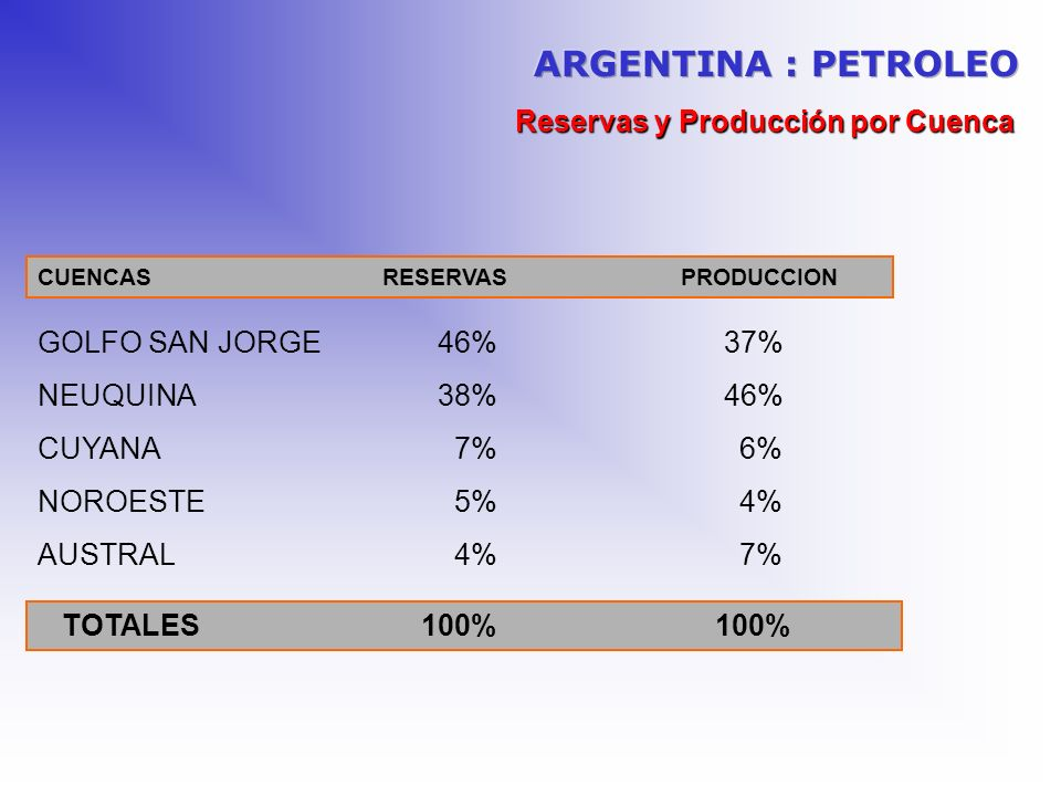 ARGENTINA : PETROLEO Reservas y Producción por Cuenca