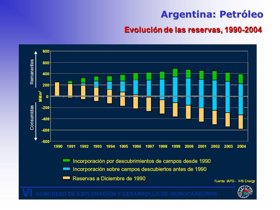 Argentina: Petróleo Evolución de las reservas, 1990-2004