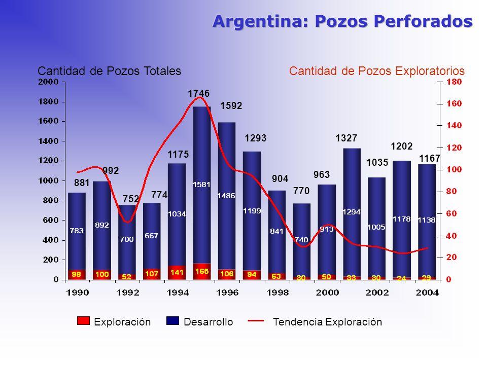 Argentina: Pozos Perforados