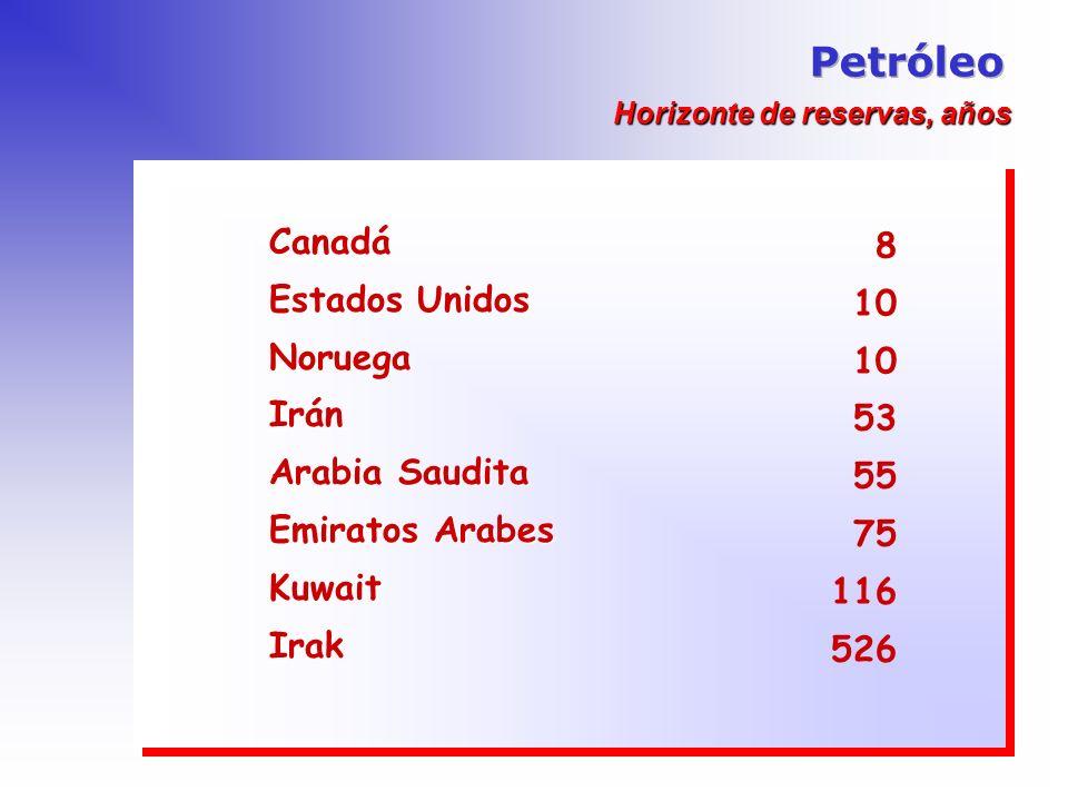 Petróleo Canadá 8 Estados Unidos 10 Noruega Irán 53 Arabia Saudita 55