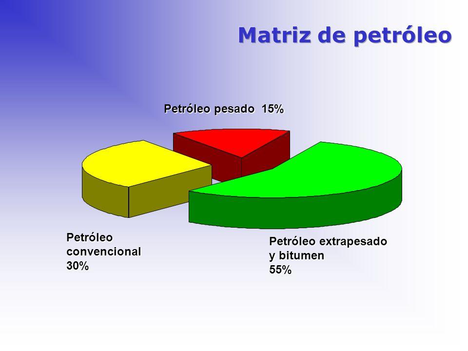 Matriz de petróleo Petróleo pesado 15% Petróleo Petróleo extrapesado