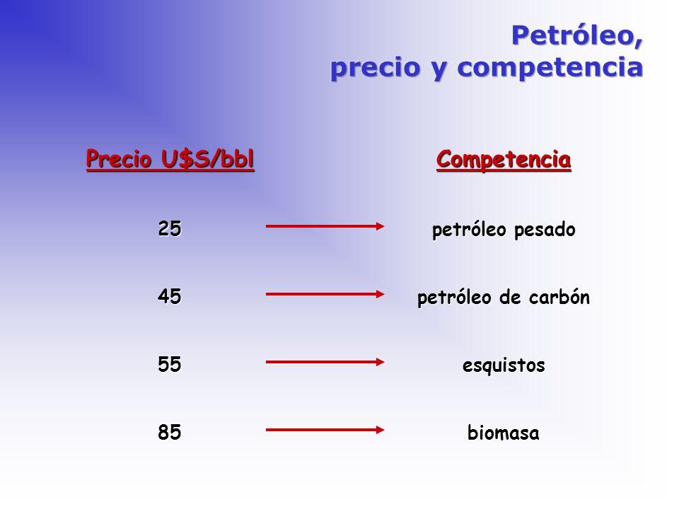 Petróleo, precio y competencia Precio U$S/bbl Competencia 25 45 55 85