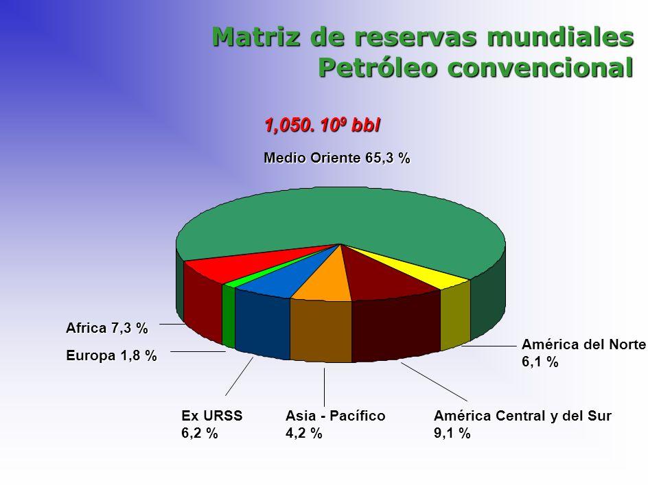 Matriz de reservas mundiales Petróleo convencional