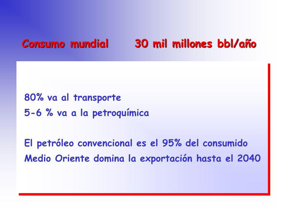 Consumo mundial 30 mil millones bbl/año