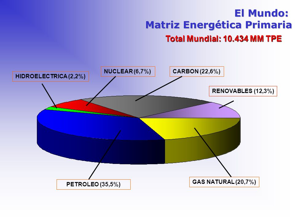 Matriz Energética Primaria