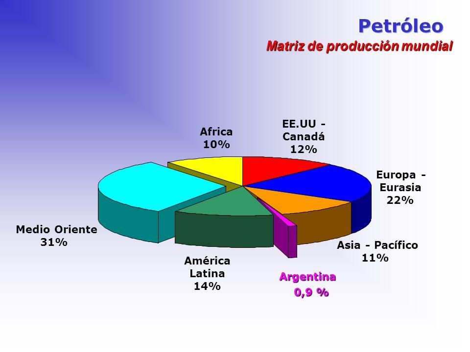 Petróleo Matriz de producción mundial EE.UU - Africa Canadá 10% 12%
