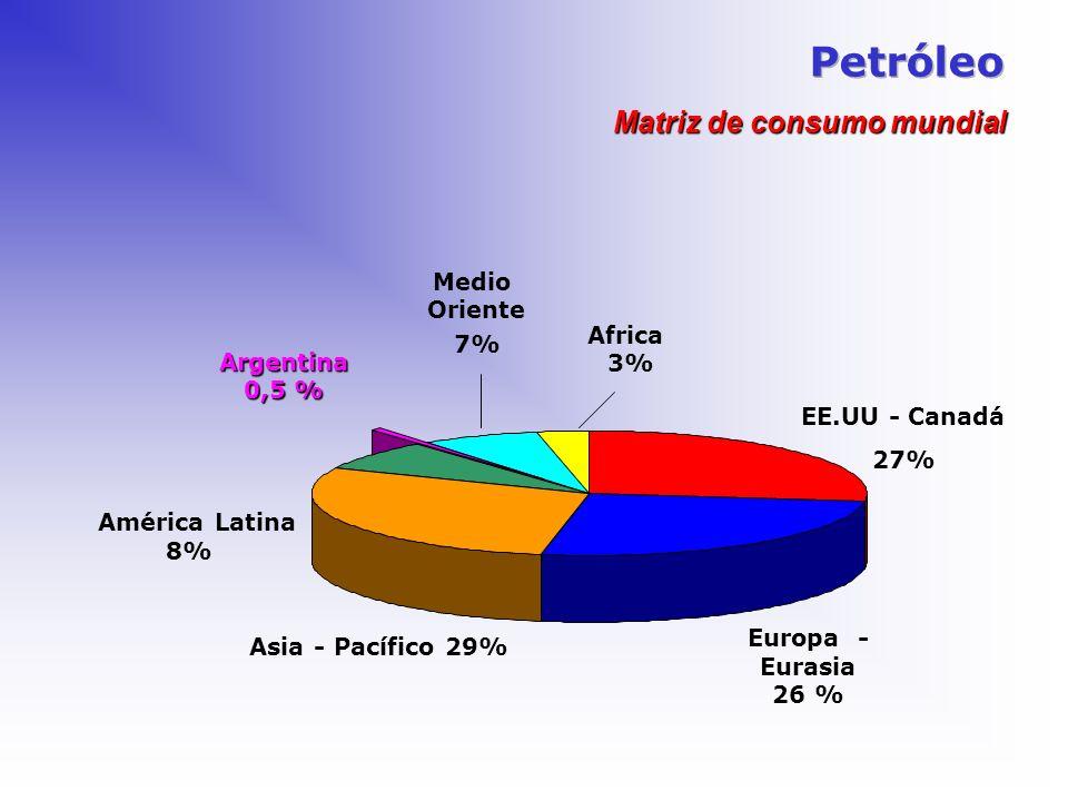 Petróleo Matriz de consumo mundial Medio Oriente Africa 7% 3%