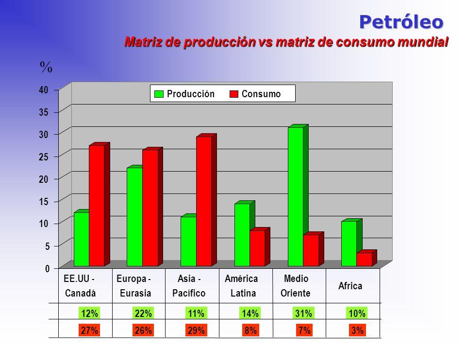Petróleo % Matriz de producción vs matriz de consumo mundial 5 10 15