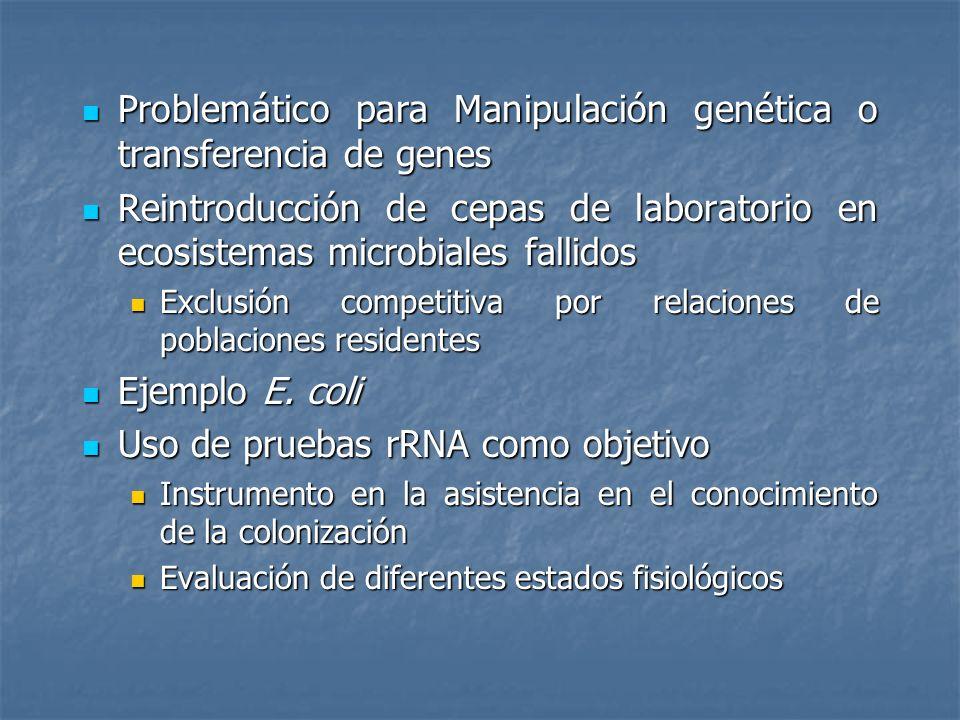 Problemático para Manipulación genética o transferencia de genes