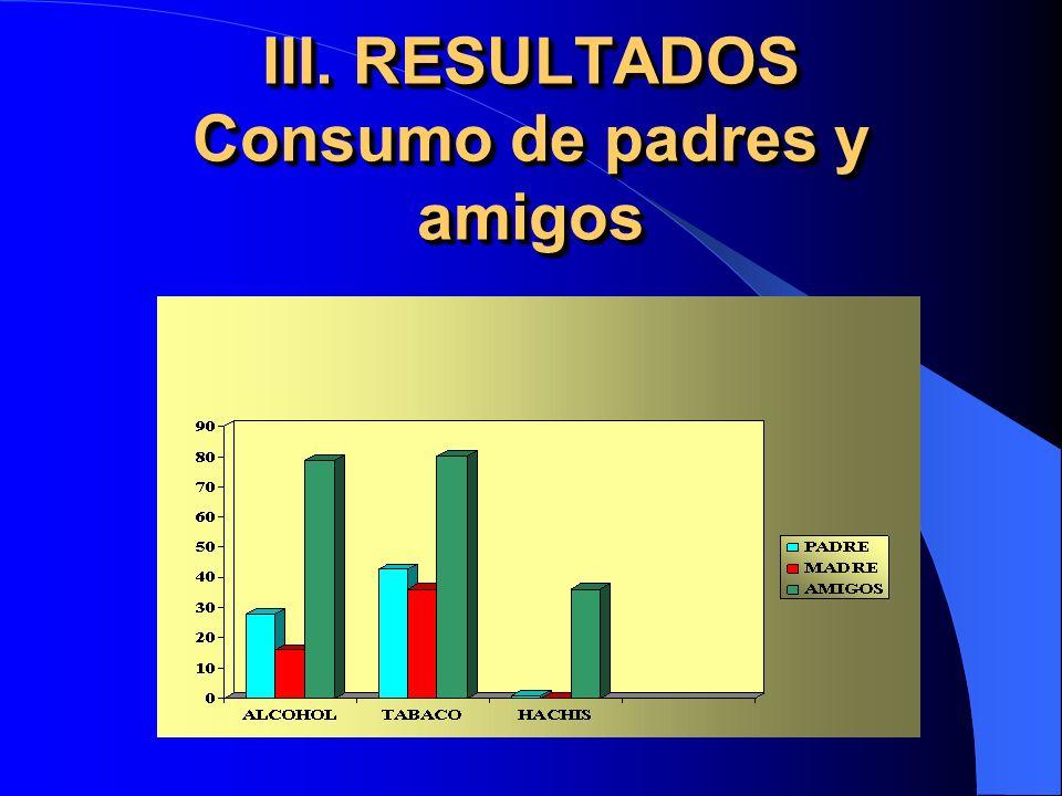 III. RESULTADOS Consumo de padres y amigos