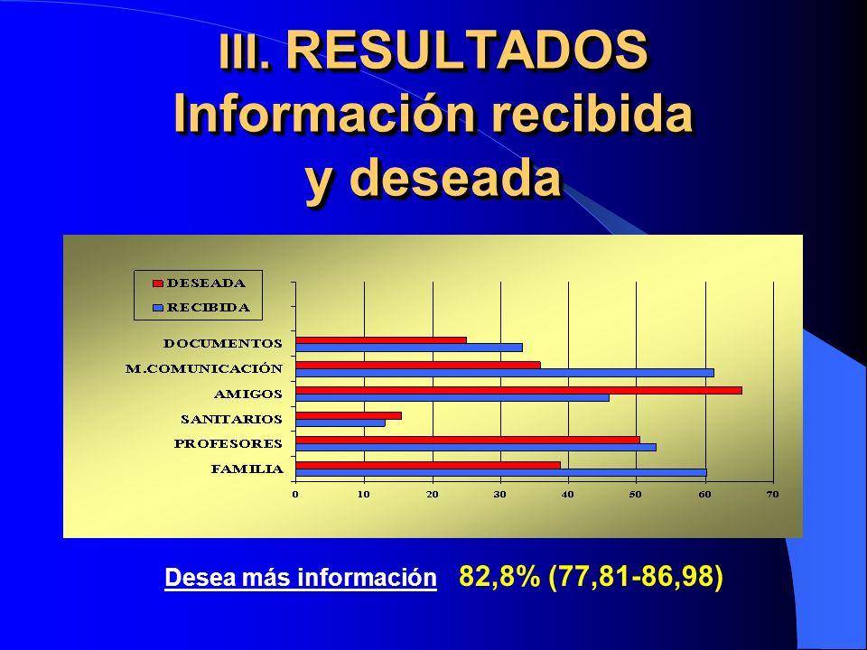 III. RESULTADOS Información recibida y deseada