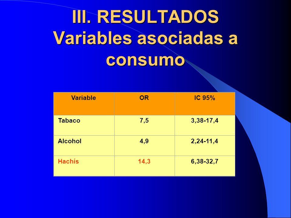 III. RESULTADOS Variables asociadas a consumo