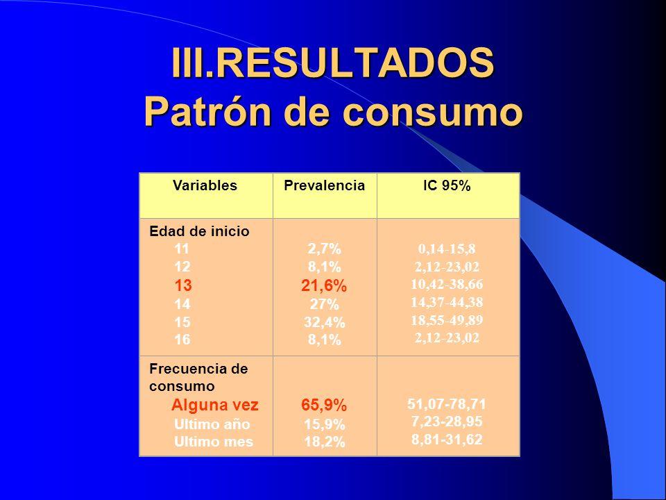 III.RESULTADOS Patrón de consumo