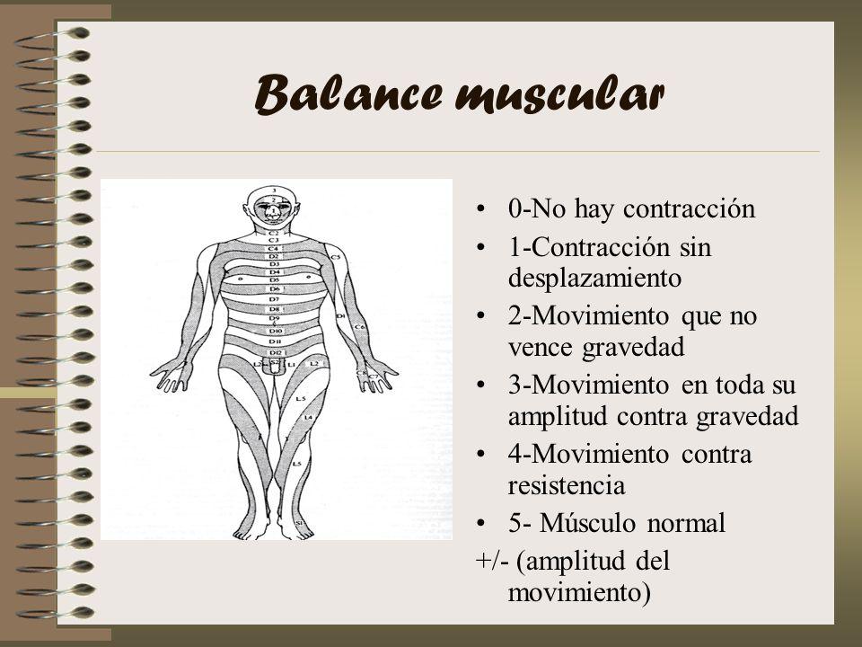 Balance muscular 0-No hay contracción 1-Contracción sin desplazamiento
