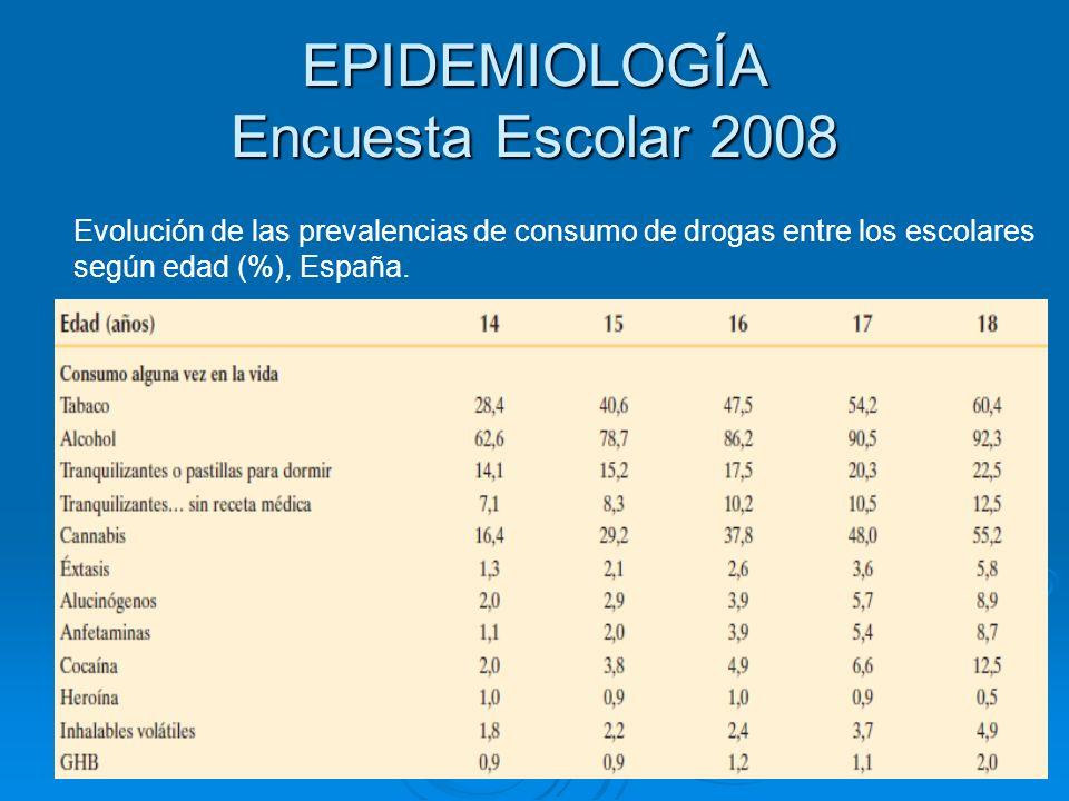 EPIDEMIOLOGÍA Encuesta Escolar 2008