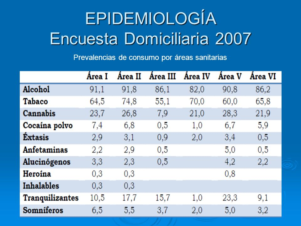 EPIDEMIOLOGÍA Encuesta Domiciliaria 2007