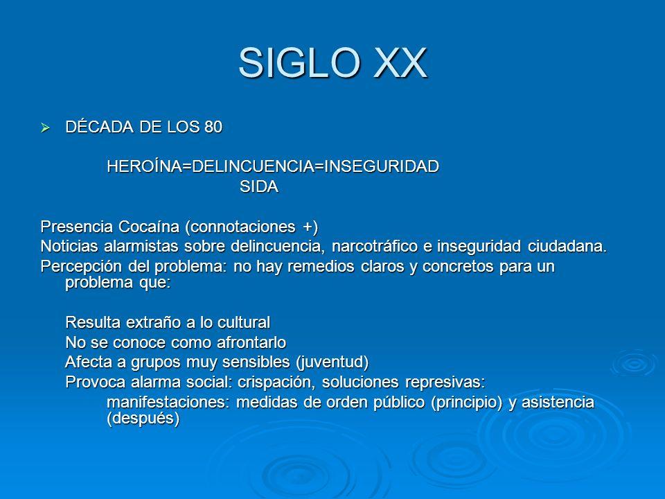 SIGLO XX DÉCADA DE LOS 80 HEROÍNA=DELINCUENCIA=INSEGURIDAD SIDA