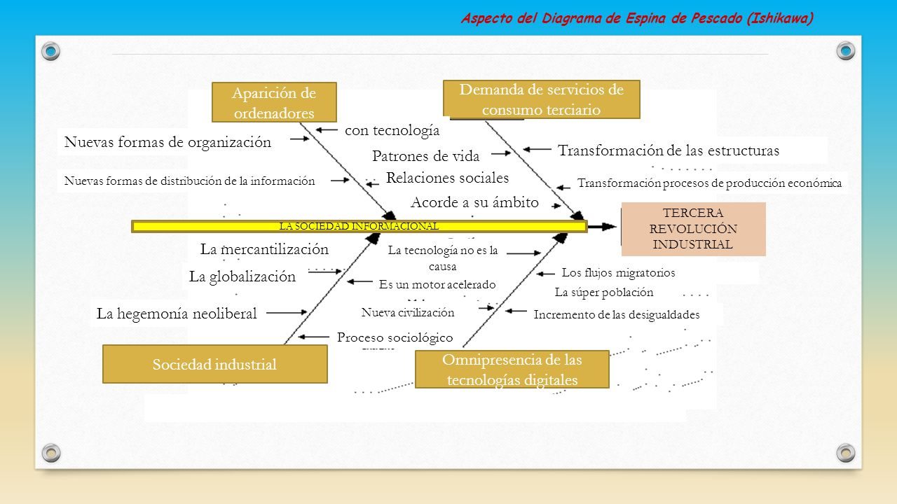 Único Plantilla Powerpoint De Diagrama De Espinas De Pescado Modelo ...