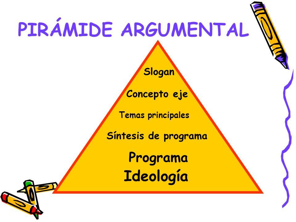 PIRÁMIDE ARGUMENTAL Ideología Programa Slogan Concepto eje
