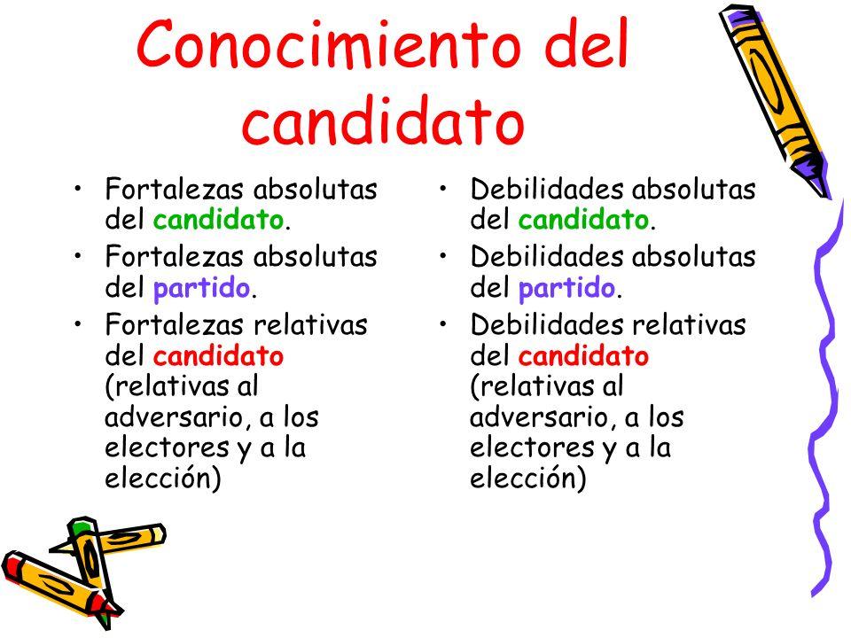 Conocimiento del candidato