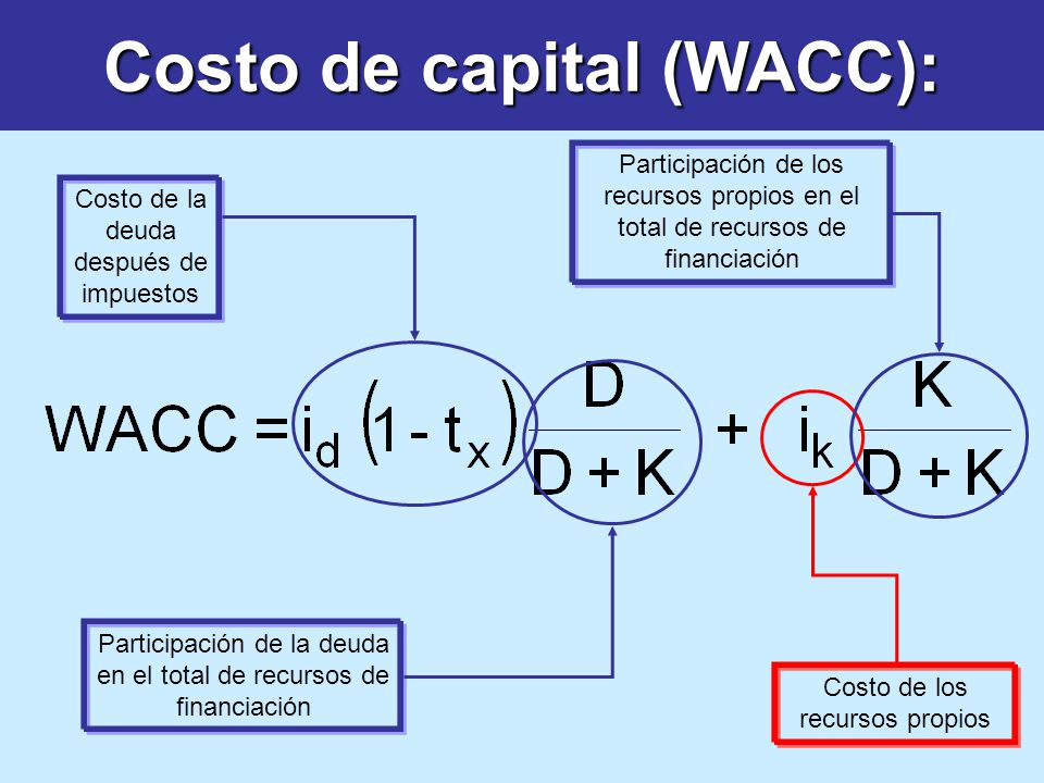 Costo de capital (WACC):