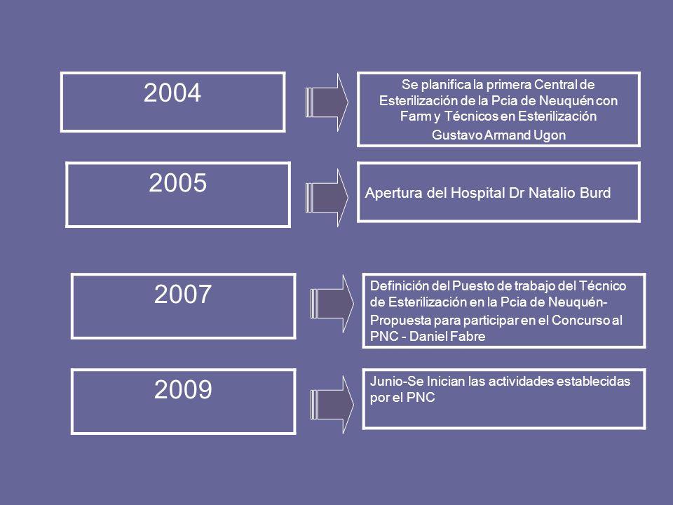 2004 2005 2007 2009 Apertura del Hospital Dr Natalio Burd