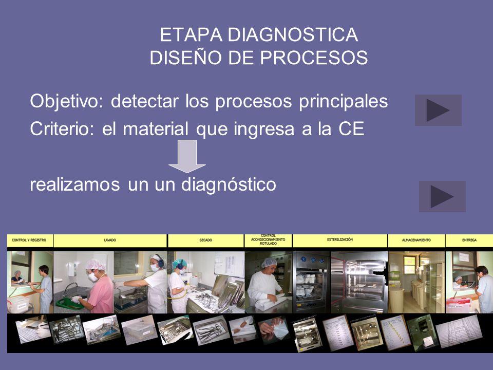 ETAPA DIAGNOSTICA DISEÑO DE PROCESOS