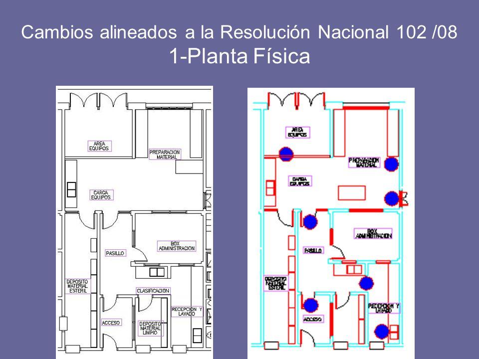 Cambios alineados a la Resolución Nacional 102 /08 1-Planta Física