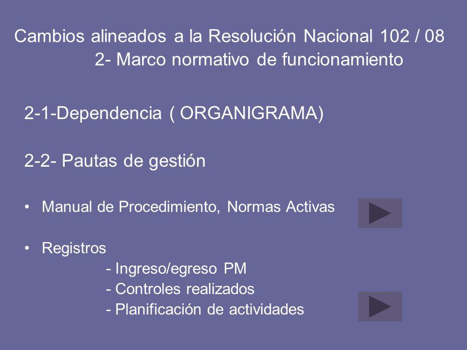 2-1-Dependencia ( ORGANIGRAMA) 2-2- Pautas de gestión