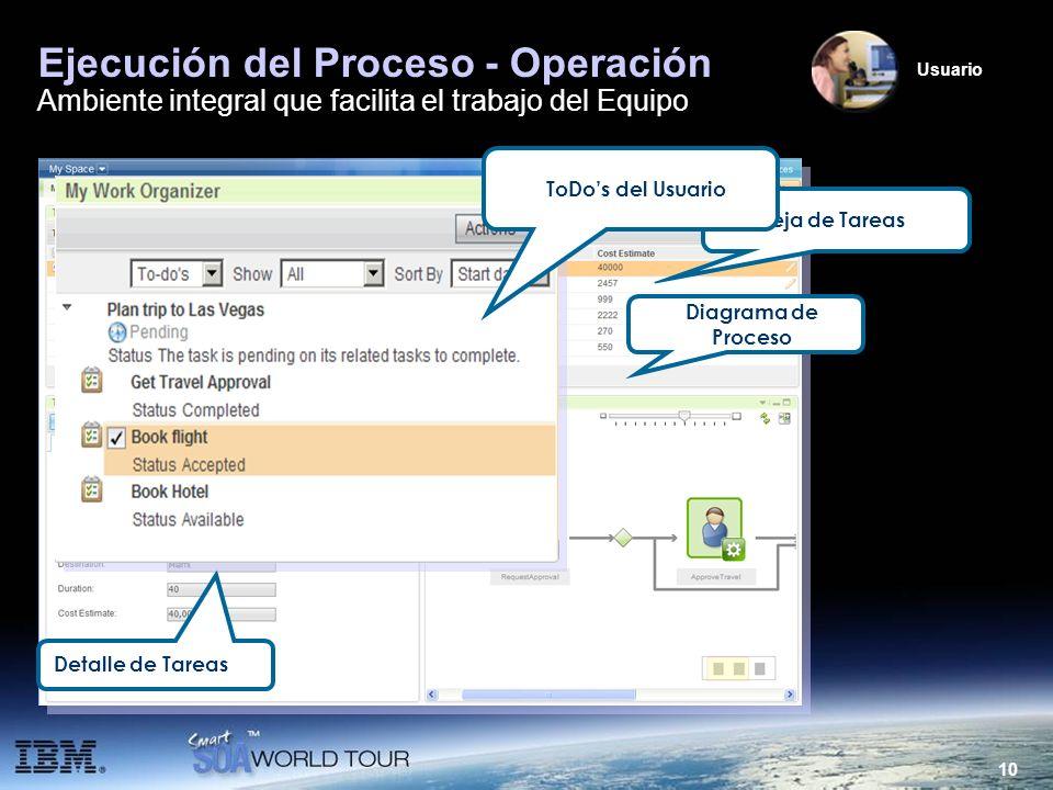 Ejecución del Proceso - Operación Ambiente integral que facilita el trabajo del Equipo