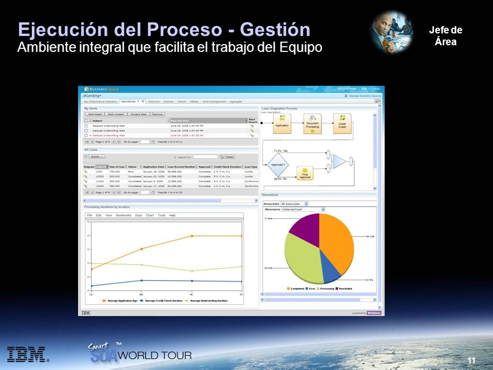 Ejecución del Proceso - Gestión Ambiente integral que facilita el trabajo del Equipo