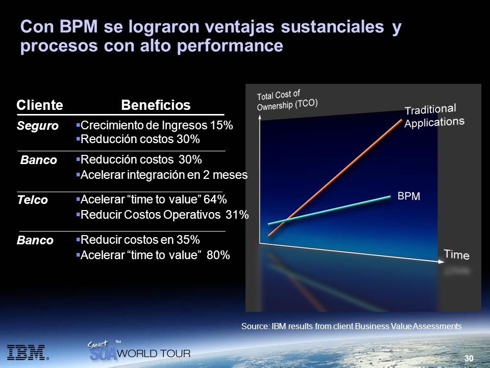 Con BPM se lograron ventajas sustanciales y procesos con alto performance