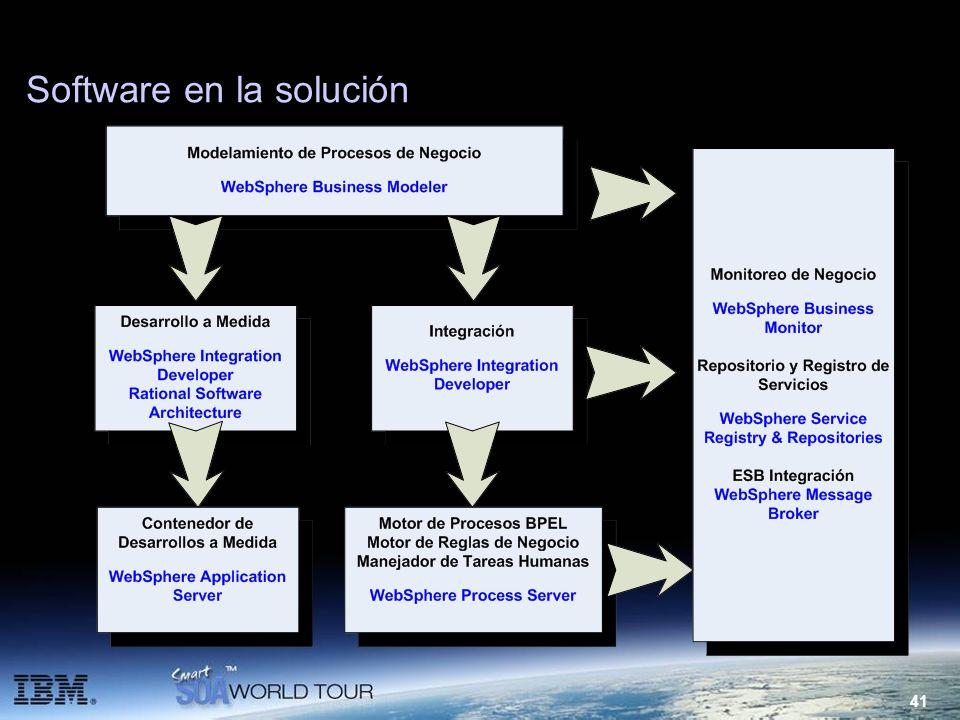 Software en la solución