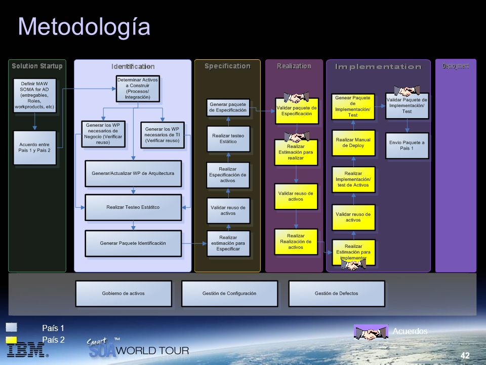 Metodología País 1 Acuerdos País 2