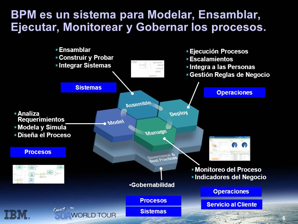 BPM es un sistema para Modelar, Ensamblar, Ejecutar, Monitorear y Gobernar los procesos.