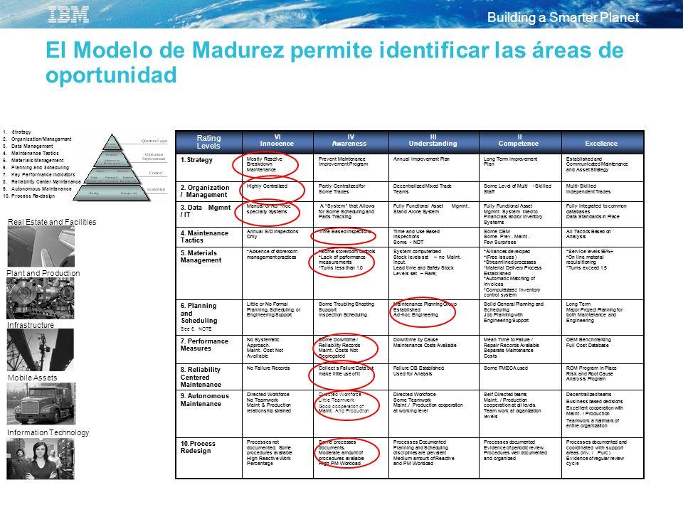El Modelo de Madurez permite identificar las áreas de oportunidad