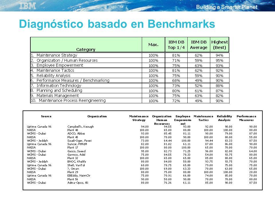 Diagnóstico basado en Benchmarks