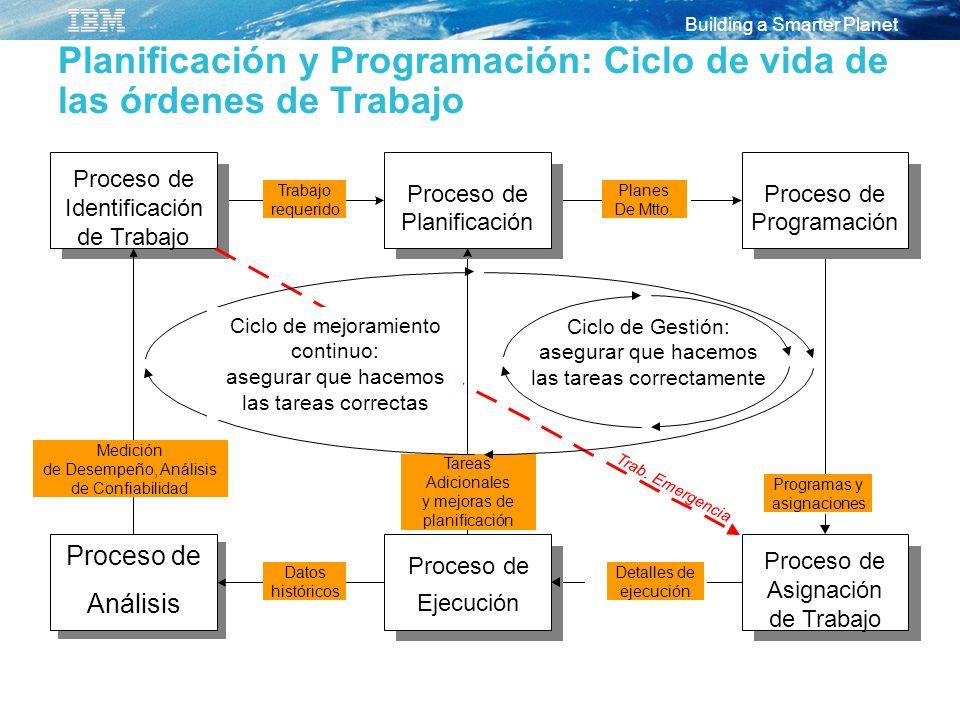 Planificación y Programación: Ciclo de vida de las órdenes de Trabajo